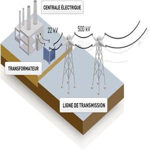 Centrale éléctrique