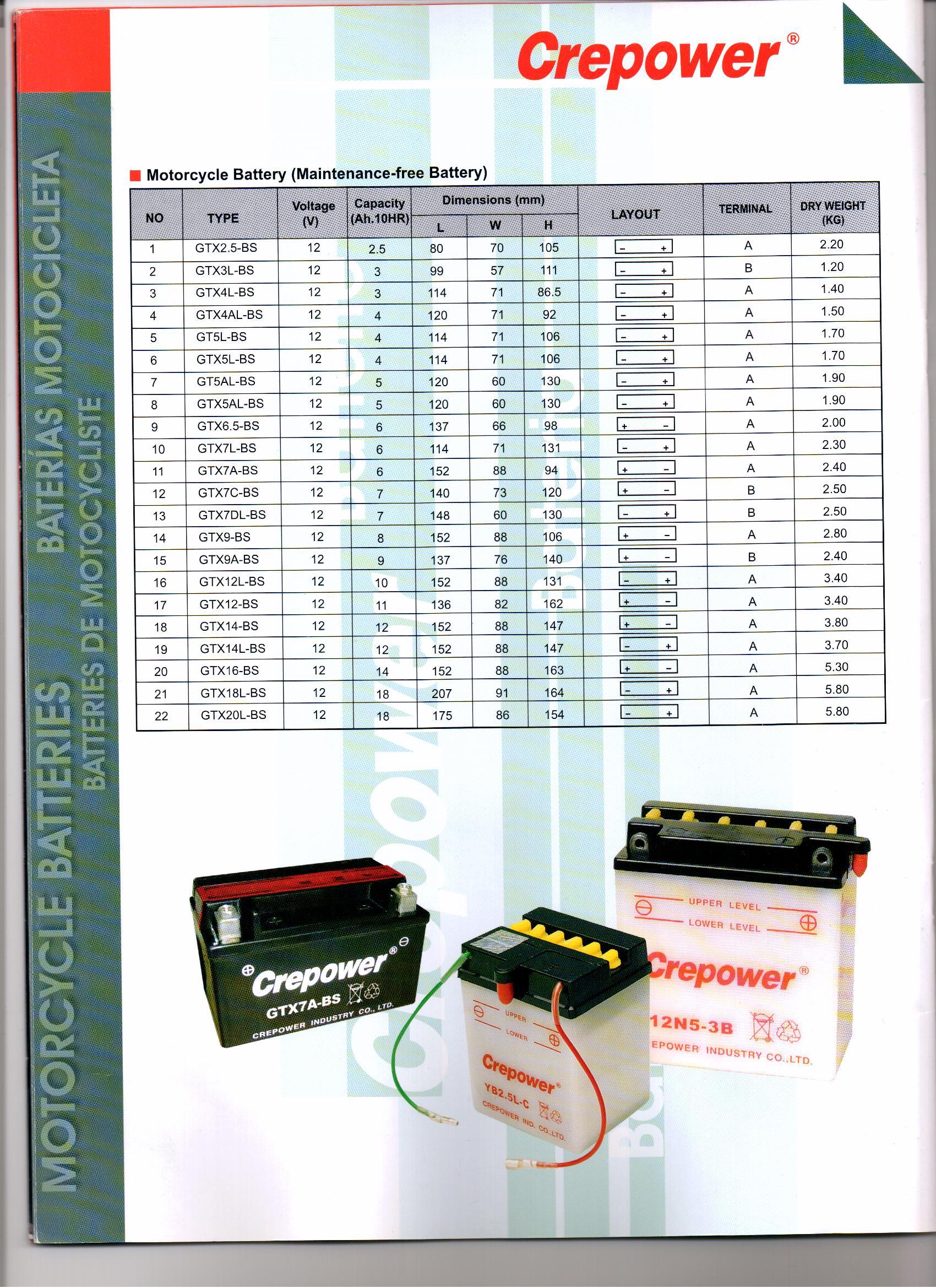 Batteries DE DEMMARAGE