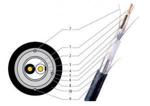 ZPGU - Câble local de signalisation