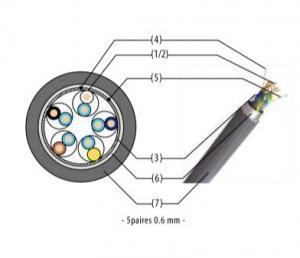 Câble téléphonique pour installations privées